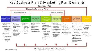 Marketing Business Plan Template Free Printable Business Plan Template Form GENERIC Sample 1