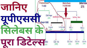UPSC syllabus in Hindi Ias prelims syllabus in Hindi.