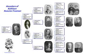 Pictorial Genealogy