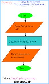 Program Temperature Conversion Algorithm Flowchart C