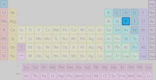 What Letter Is not Found in the Periodic Table?