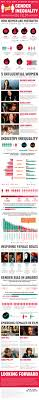gender inequality in film an infographic