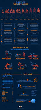 Ufc Weight Classes Explained In Depth Guide Infographic