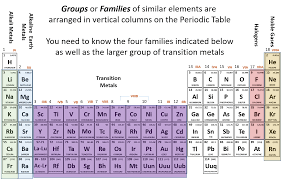 groups and fams ii png