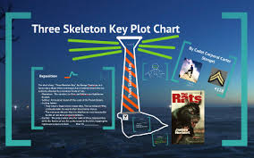 Skeleton Key Chart Copy Of Copy Of Three Skeleton Key Plot Chart By Marianne