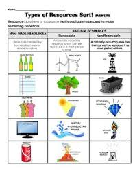 Chart On Renewable And Nonrenewable Resources Man Made Resources Vs Natural Resources Renewable