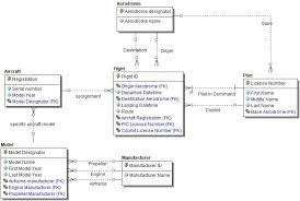 Relational Data Modelling Modeling Graph Data Stores In Er Studio Blog Blog Idera Community