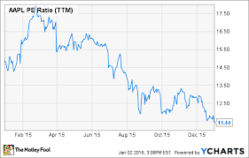 Apple Stock Value Chart Heres My Favorite Stock For 2016 The Motley Fool