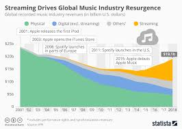 Chart Streaming Drives Global Music Industry Resurgence