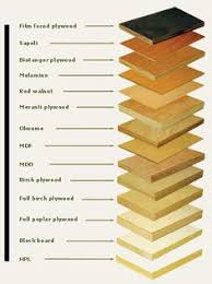 plywood types for furniture. Manmade Boards: Plywood, Particle Board And MDF   Victar - Professional Electric Chainsaws Plywood Types For Furniture N