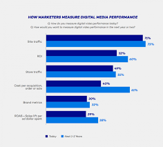 Video Performance Chart Most Marketers Use Site Traffic To Measure Video Performance