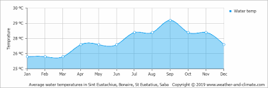 St Kitts Climate Chart Climate And Average Monthly Weather In Nevis Saint Kitts