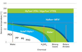 50 Meticulous Ptfe Fep Pfa Chemical Resistance Chart