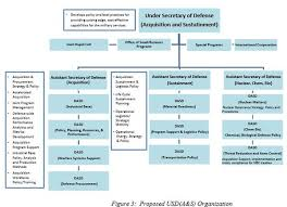 Defense Acquisition Life Cycle Wall Chart Acquisition Life Cycle Chart For Ais Unmistakable Defense