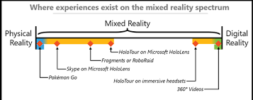 Augmented Reality Vs Virtual Reality Venn Diagram What Is Mixed Reality Mixed Reality Microsoft Docs