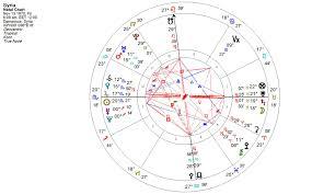 Moon Sign Chart 2012 February 2012 Starcatsastrologys Blog