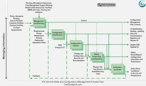 Itil Configuration Management Process Flow Chart