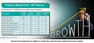 Reliance Tax Saver Fund Growth Chart Pin By Wealthhunter India On Reliance Mutual Fund