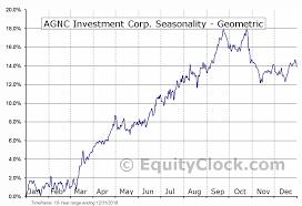 Agnc Investment Corp Nasd Agnc Seasonal Chart Equity Clock