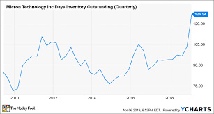 How Big Is A Micron Chart Where Will Micron Technology Be In 1 Year The Motley Fool