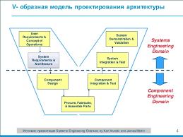 Доклад и реферат по теме системной инженерии Управление архитектурой  Доклад и реферат по теме системной инженерии Управление архитектурой при проектировании систем
