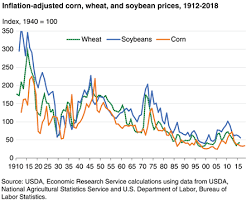 Corn Commodity Price Chart Usda Ers Chart Detail