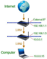 double router forwarding what does port forwarding do for gaming at Port Forwarding Diagram