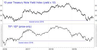 Bond Market Live Chart 2020 Bond Market Outlook