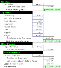 operating statement format income statement format accounting simplified
