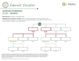 Emerald Executive Average Monthly Earnings Of A Emerald Is
