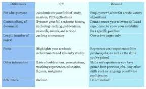 Beautiful Resume Versus Cv With Cv Vs Resume The Basics You Need To ...