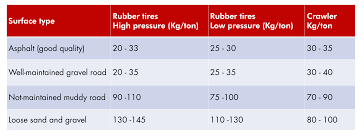 Rolling Resistance Chart Rolling Resistance Surface Types Chart Instructional