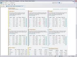 Futures Charts Best Free And Paid Trading Charts For Futures And Commodity