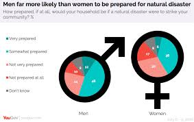 41 Of Americans Say Theyre Not Prepared For A Natural