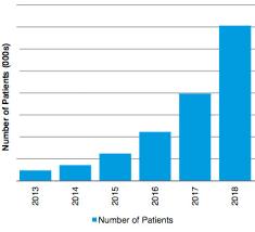 Remote Health Care Is The Future Of Medicine