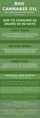 Rick Simpson Oil Dosage Chart Rso Cannabis Oil Rick Simpson The 90 Day Cancer Cure