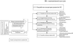 Оценка качества и разработка программы развития корпоративной культуры Состав работ по этапу