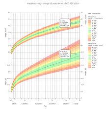 Pediatric Growth Chart Pediatric Growth Charts Medda Pediatric Growth Chart
