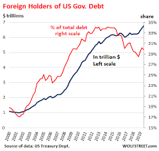 National Debt Growth Chart Us National Debt Spiked By 1 3 Trillion In 12 Months To