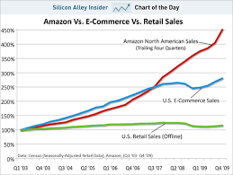 Chart Of The Day Amazon Runs Away With Retailing Pt Ii
