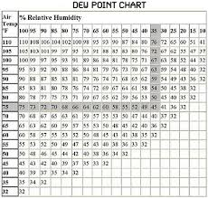 Water Pressure Depth Chart Humidity Is The Amount Of Water Vapor In The Air In Daily
