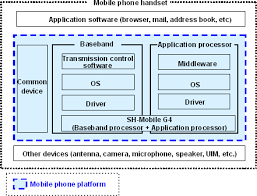 block diagram of 2g mobile communication the wiring diagram block diagram of 2g mobile communication wiring diagram wiring diagram
