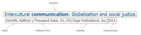 Identifying Parts Of Citation Cite Your Sources