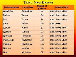 Metal Elements | Blacksmith on Science