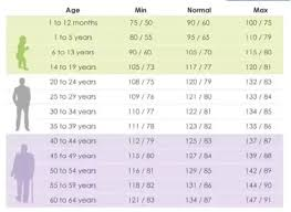 Female Blood Pressure Chart If 110 70 Is Normal Blood Pressure What Is The Normal Range