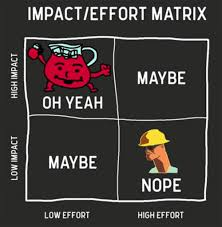 how to finish a huge assignment or project overnight college  impact effort matrix