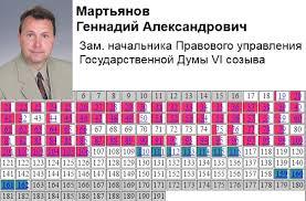 Юридический институт Мартьянов Геннадий Александрович кандидатская диссертация