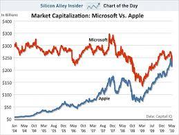 Chart Of Teh Day Market Capitalization Microsoft Vs Apple