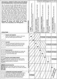 Gsi Classification Chart For Gneiss Or Petrographically