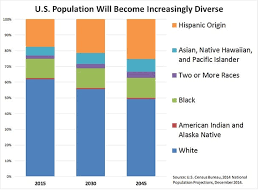 American Demography 2030 Bursting With Diversity Yet A